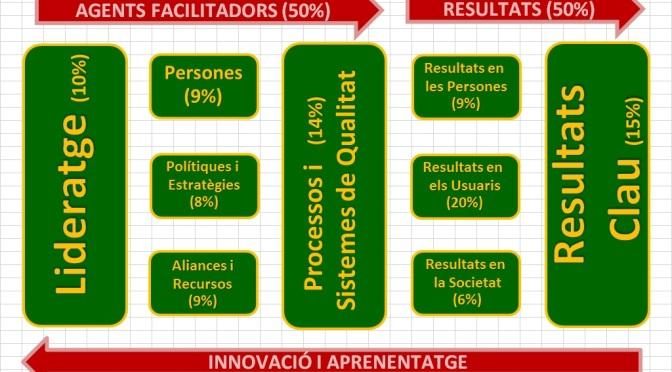 MODEL D'AVALUACIÓ DE LA QUALITAT TOTAL